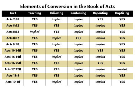 Chart: Conversions in Acts (www.christiancourier.com)
